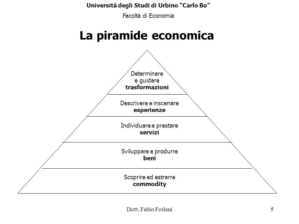 Dott. Fabio Forlani5 La piramide economica Determinare e guidare trasformazioni Descrivere e inscenare esperienze Individuare e prestare servizi Svilu