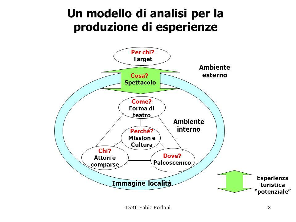Dott. Fabio Forlani8 Per chi? Target Ambiente esterno Un modello di analisi per la produzione di esperienze Immagine località Chi? Attori e comparse D