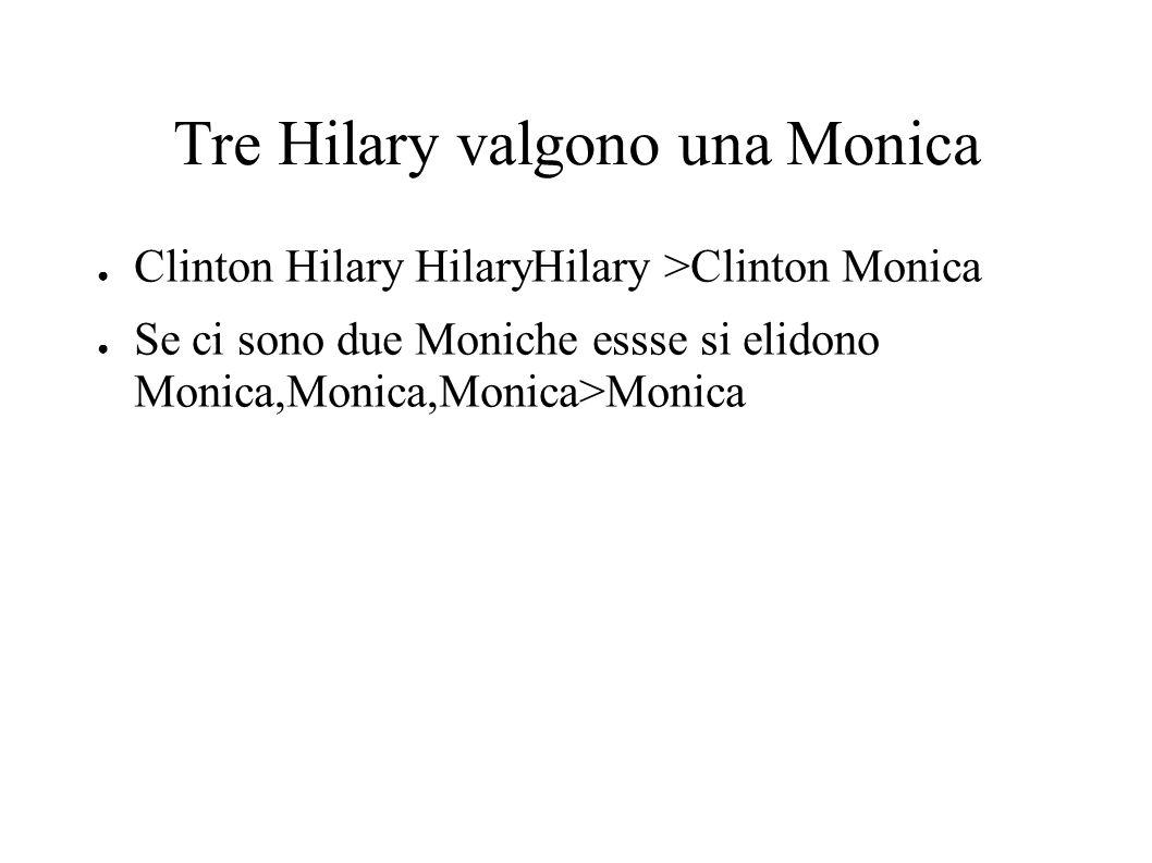 Tre Hilary valgono una Monica Clinton Hilary HilaryHilary >Clinton Monica Se ci sono due Moniche essse si elidono Monica,Monica,Monica>Monica
