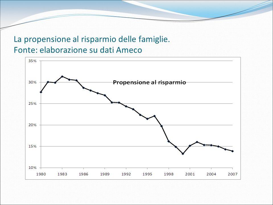 La propensione al risparmio delle famiglie. Fonte: elaborazione su dati Ameco