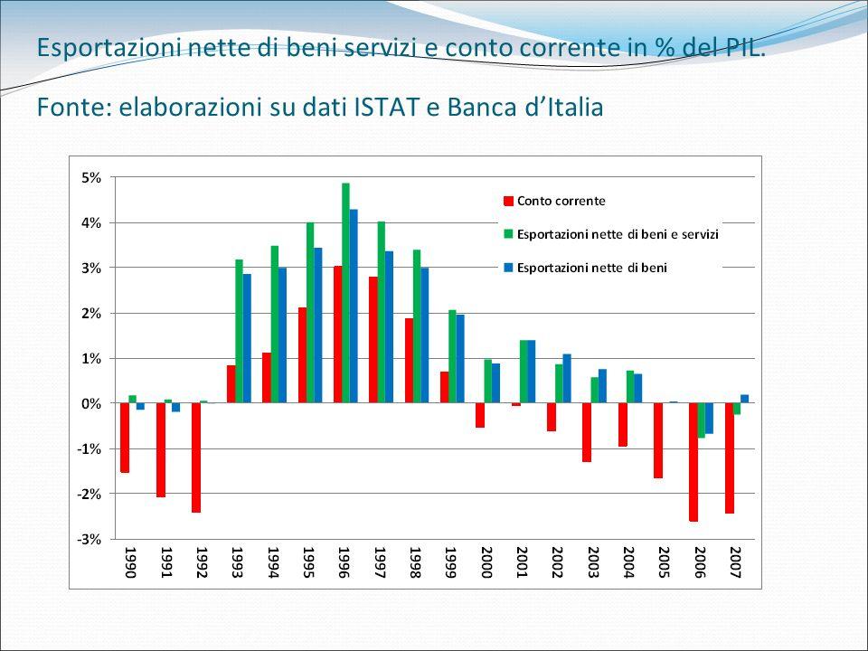 Esportazioni nette di beni servizi e conto corrente in % del PIL. Fonte: elaborazioni su dati ISTAT e Banca dItalia