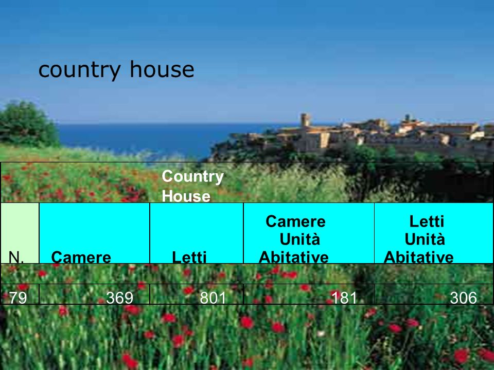 country house N.CamereLetti Camere Unità Abitative Letti Unità Abitative 79369801181306 Country House