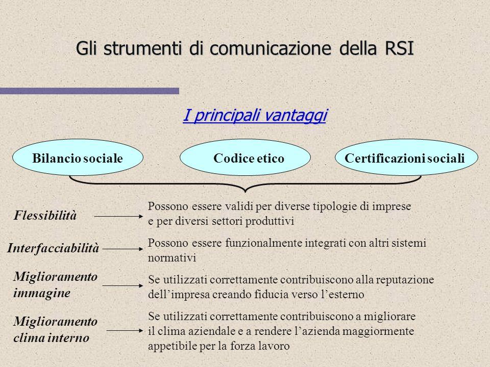 Gli strumenti di comunicazione della RSI RSI: da valore potenziale a valore effettivo RSI: da valore potenziale a valore effettivo Comportamento socia