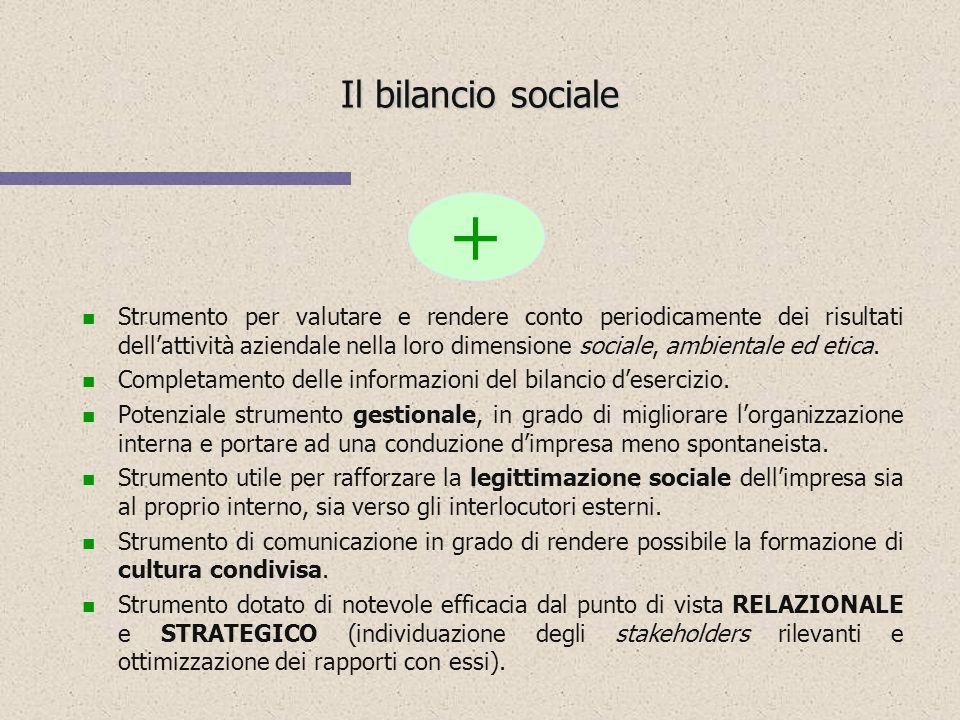 Gli strumenti di comunicazione della RSI I principali limiti I principali limiti Certificazioni sociali Codice etico Bilancio sociale Assente Oneroso