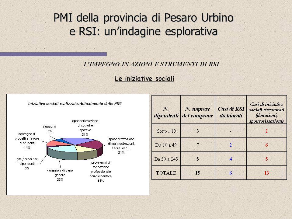 PMI della provincia di Pesaro Urbino e RSI: unindagine esplorativa LIMPEGNO IN AZIONI E STRUMENTI DI RSI Gli ostacoliI punti di forza