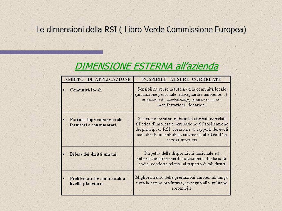 Le dimensioni della RSI ( Libro Verde Commissione Europea) DIMENSIONE INTERNA allazienda DIMENSIONE INTERNA allazienda