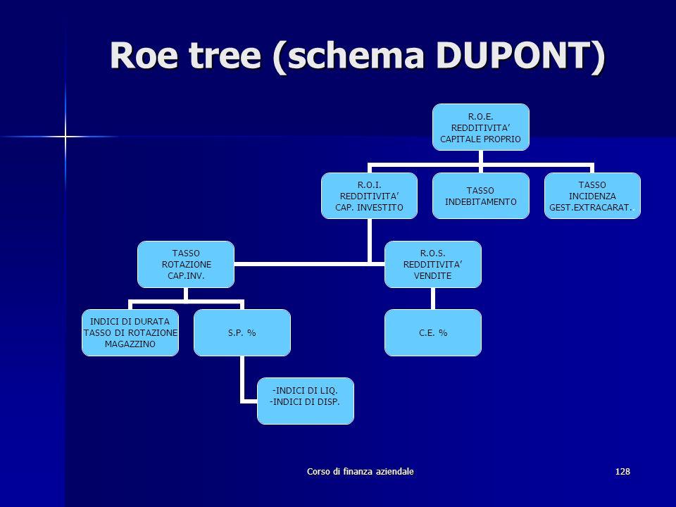 Corso di finanza aziendale128 Roe tree (schema DUPONT) R.O.E. REDDITIVITA CAPITALE PROPRIO R.O.I. REDDITIVITA CAP. INVESTITO TASSO ROTAZIONE CAP.INV.