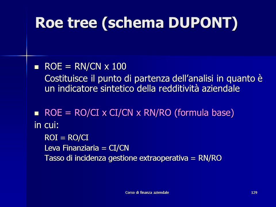 Corso di finanza aziendale129 Roe tree (schema DUPONT) ROE = RN/CN x 100 ROE = RN/CN x 100 Costituisce il punto di partenza dellanalisi in quanto è un