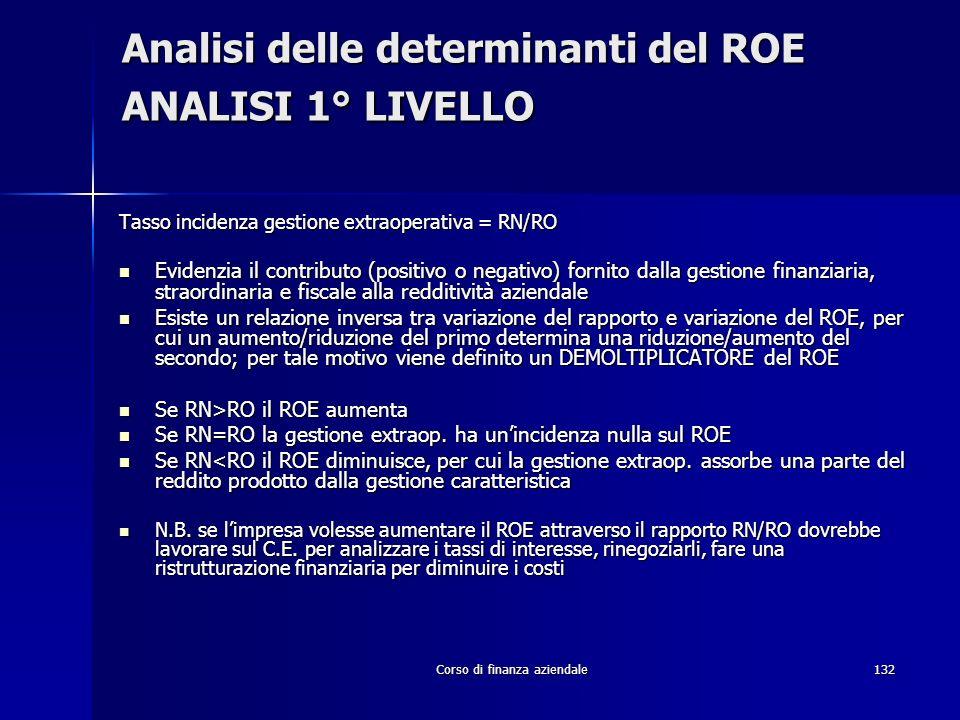 Corso di finanza aziendale132 Analisi delle determinanti del ROE ANALISI 1° LIVELLO Tasso incidenza gestione extraoperativa = RN/RO Evidenzia il contr