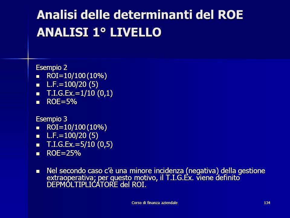 Corso di finanza aziendale134 Analisi delle determinanti del ROE ANALISI 1° LIVELLO Esempio 2 ROI=10/100 (10%) ROI=10/100 (10%) L.F.=100/20 (5) L.F.=1
