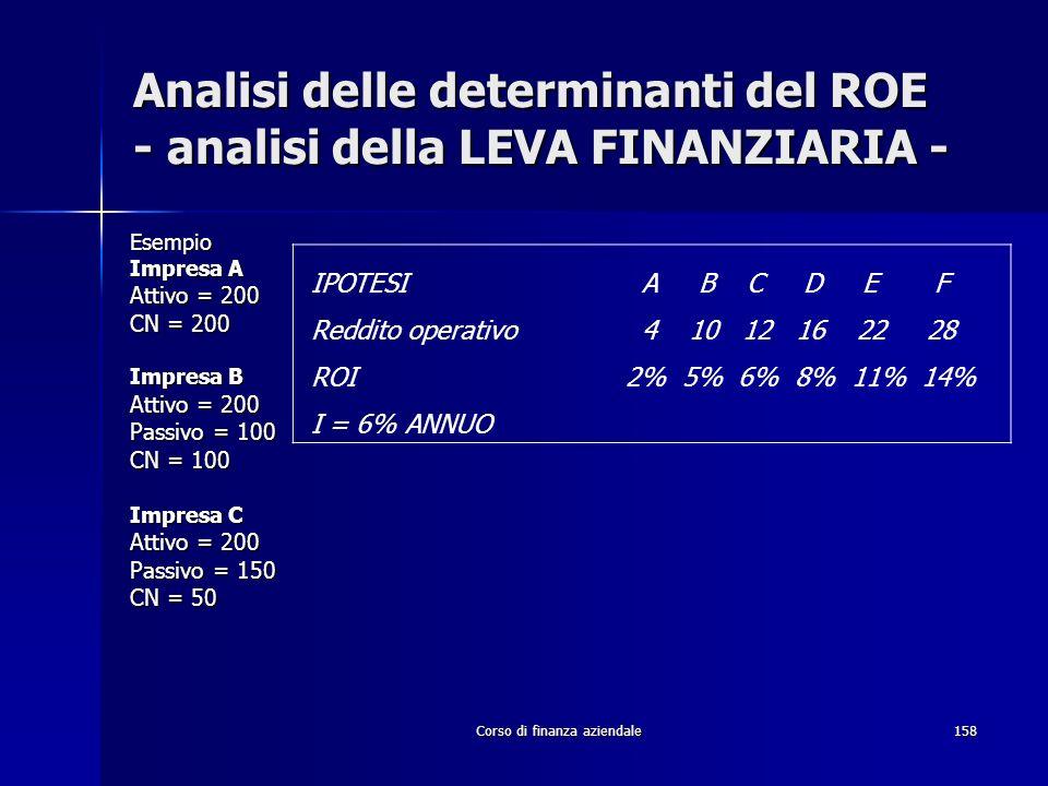 Corso di finanza aziendale158 Analisi delle determinanti del ROE - analisi della LEVA FINANZIARIA - Esempio Impresa A Attivo = 200 CN = 200 Impresa B