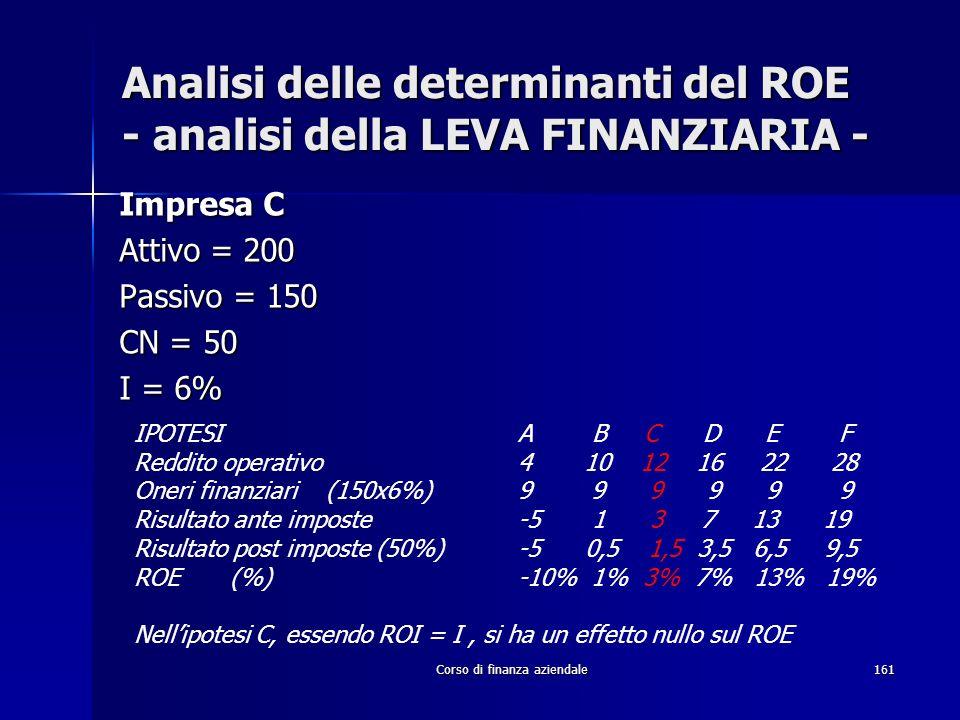 Corso di finanza aziendale161 Analisi delle determinanti del ROE - analisi della LEVA FINANZIARIA - Impresa C Attivo = 200 Passivo = 150 CN = 50 I = 6