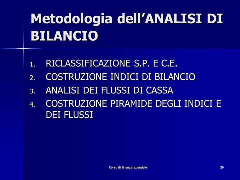 Corso di finanza aziendale29 Metodologia dellANALISI DI BILANCIO 1. RICLASSIFICAZIONE S.P. E C.E. 2. COSTRUZIONE INDICI DI BILANCIO 3. ANALISI DEI FLU