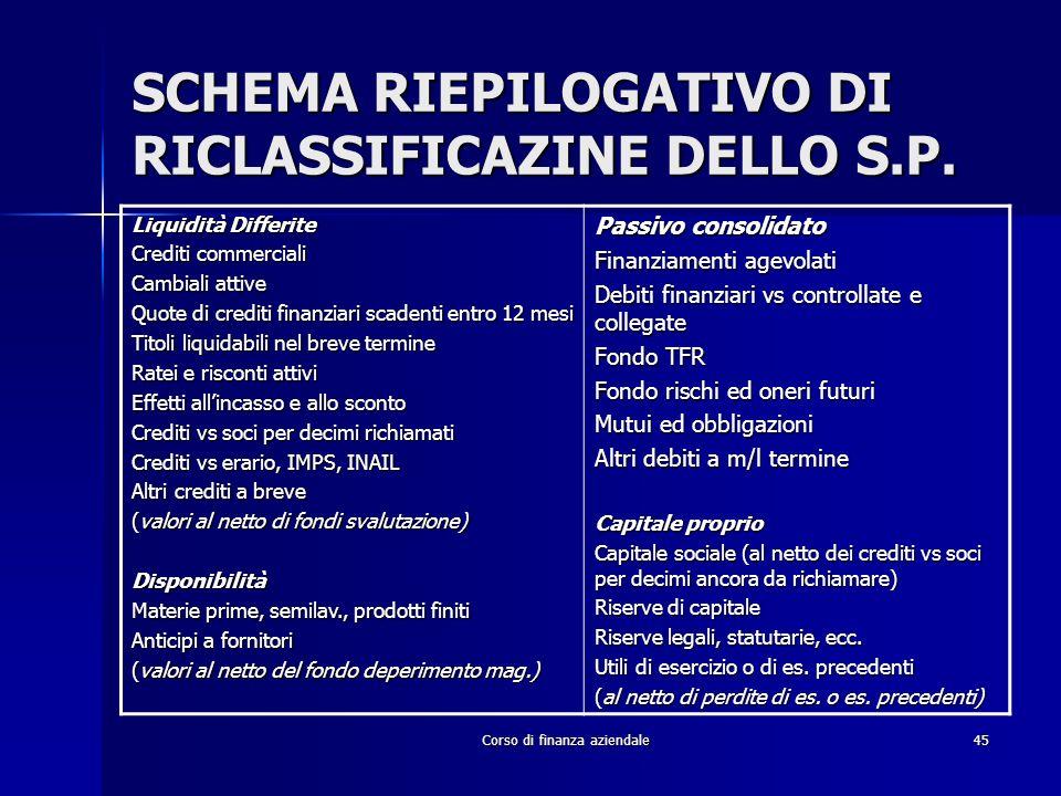 Corso di finanza aziendale45 SCHEMA RIEPILOGATIVO DI RICLASSIFICAZINE DELLO S.P. Liquidità Differite Crediti commerciali Cambiali attive Quote di cred