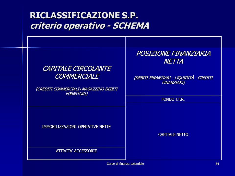 Corso di finanza aziendale56 CAPITALE CIRCOLANTE COMMERCIALE (CREDITI COMMERCIALI+MAGAZZINO-DEBITI FORNITORI) POSIZIONE FINANZIARIA NETTA (DEBITI FINA