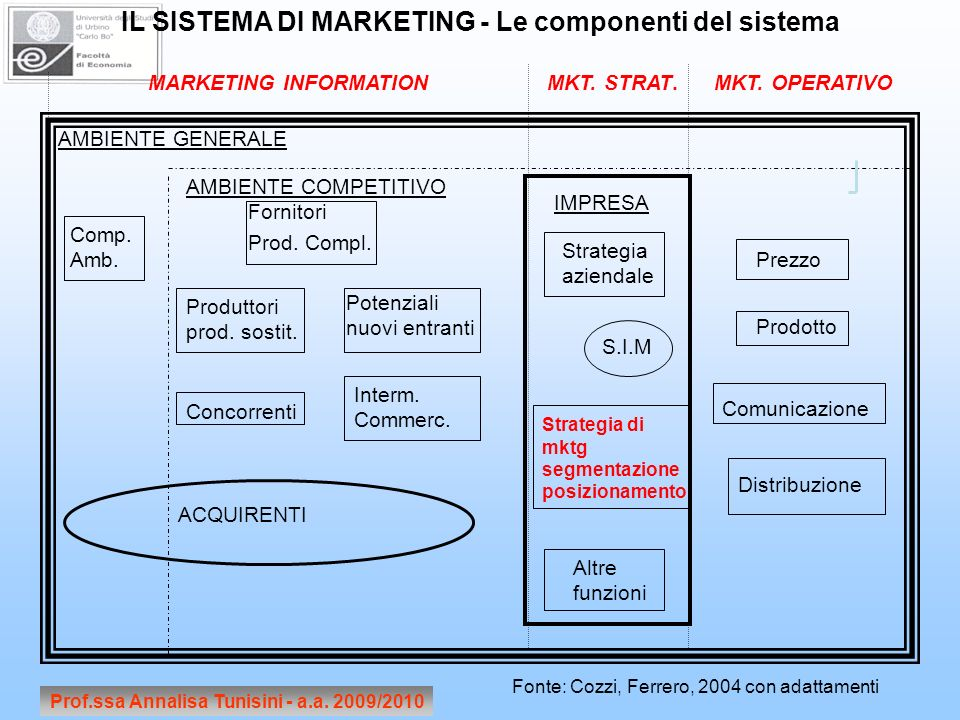 Prof.ssa Annalisa Tunisini - a.a. 2009/2010 IL SISTEMA DI MARKETING - Le componenti del sistema MARKETING INFORMATIONMKT. STRAT.MKT. OPERATIVO AMBIENT