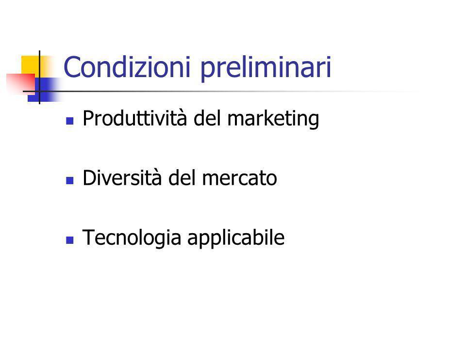 Condizioni preliminari Produttività del marketing Diversità del mercato Tecnologia applicabile