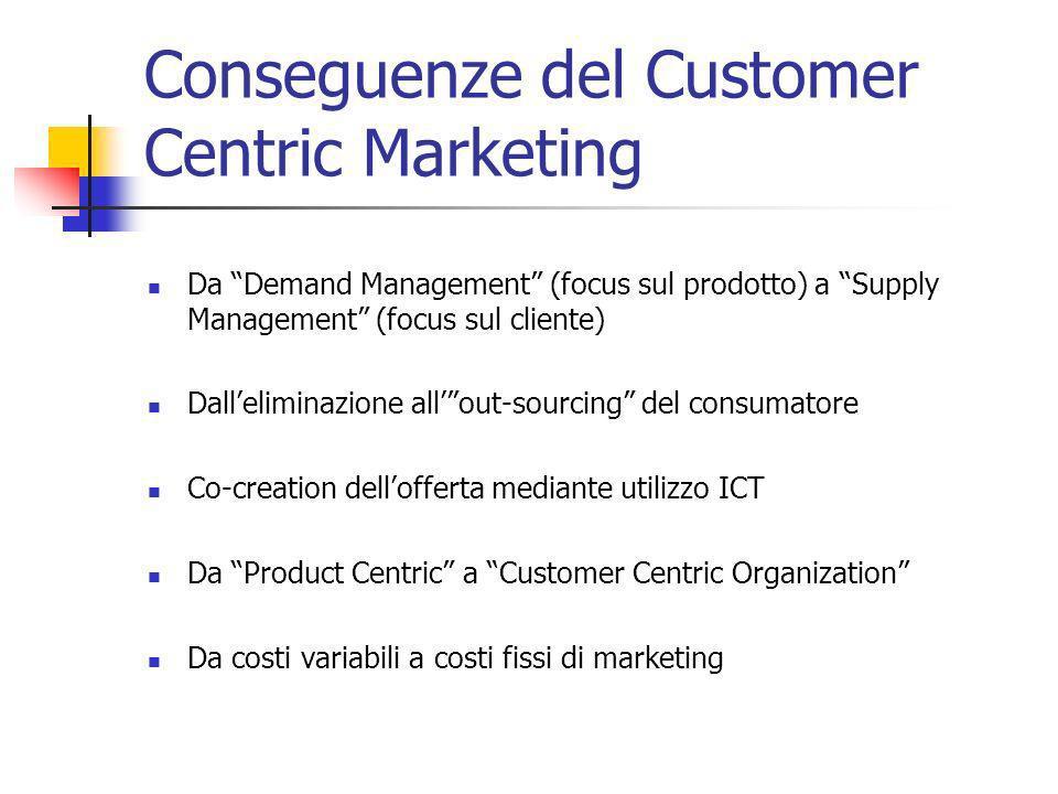 Conseguenze del Customer Centric Marketing Da Demand Management (focus sul prodotto) a Supply Management (focus sul cliente) Dalleliminazione allout-s