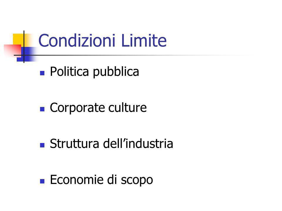 Condizioni Limite Politica pubblica Corporate culture Struttura dellindustria Economie di scopo