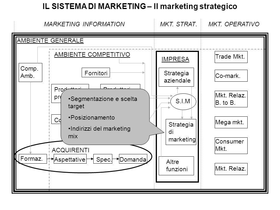 IL SISTEMA DI MARKETING – Il marketing strategico MARKETING INFORMATIONMKT. STRAT.MKT. OPERATIVO AMBIENTE GENERALE Comp. Amb. AMBIENTE COMPETITIVO Con