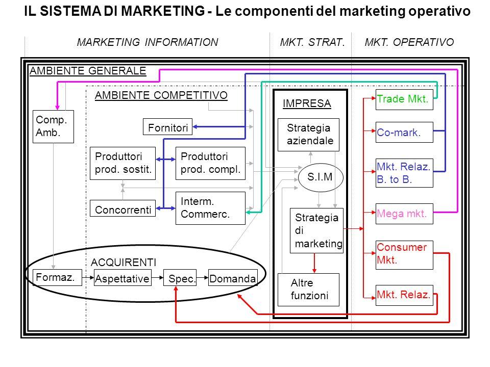 IL SISTEMA DI MARKETING - Le componenti del marketing operativo MARKETING INFORMATIONMKT. STRAT.MKT. OPERATIVO AMBIENTE GENERALE Comp. Amb. AMBIENTE C