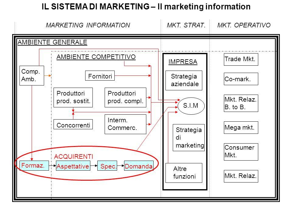 IL SISTEMA DI MARKETING – Il marketing information MARKETING INFORMATIONMKT. STRAT.MKT. OPERATIVO AMBIENTE GENERALE Comp. Amb. AMBIENTE COMPETITIVO Co
