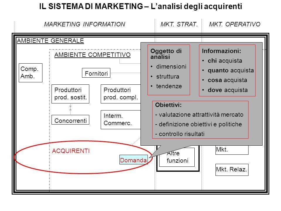 IL SISTEMA DI MARKETING – Lanalisi degli acquirenti MARKETING INFORMATIONMKT. STRAT.MKT. OPERATIVO AMBIENTE GENERALE Comp. Amb. AMBIENTE COMPETITIVO C