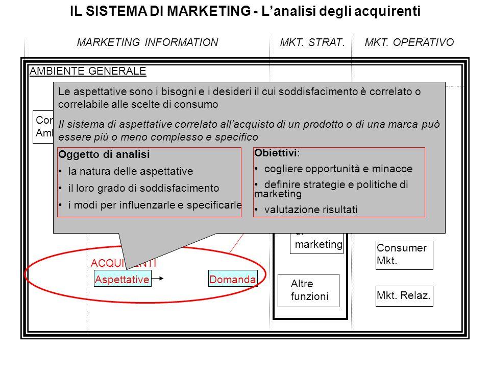 IL SISTEMA DI MARKETING - Lanalisi degli acquirenti MARKETING INFORMATIONMKT. STRAT.MKT. OPERATIVO AMBIENTE GENERALE Comp. Amb. AMBIENTE COMPETITIVO C