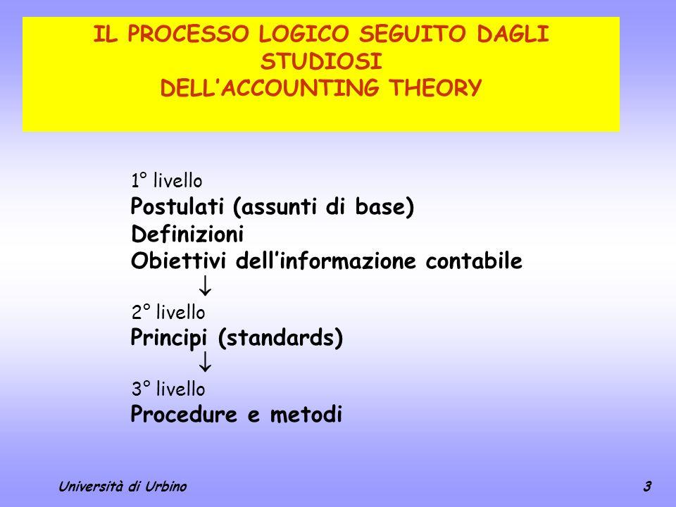 3 IL PROCESSO LOGICO SEGUITO DAGLI STUDIOSI DELLACCOUNTING THEORY 1° livello Postulati (assunti di base) Definizioni Obiettivi dellinformazione contab
