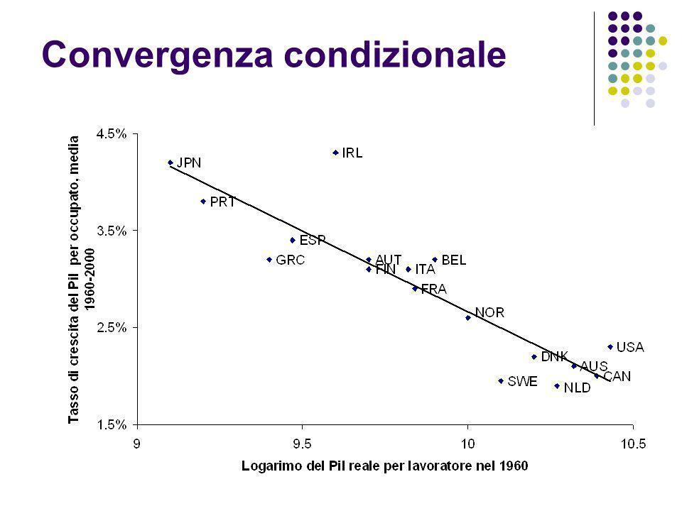Convergenza condizionale