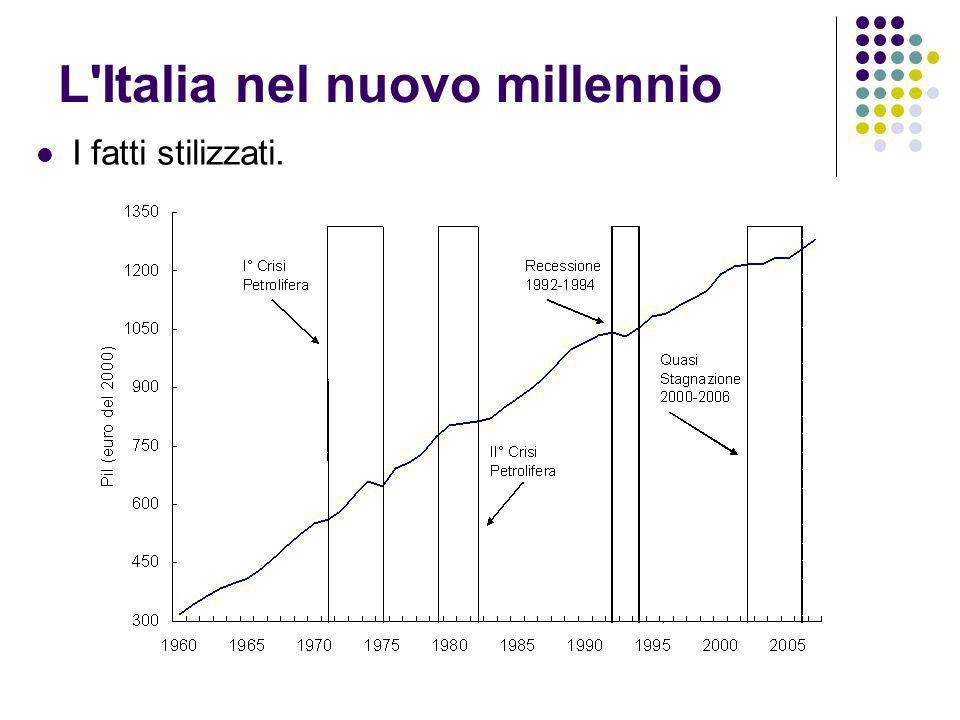 L'Italia nel nuovo millennio I fatti stilizzati.