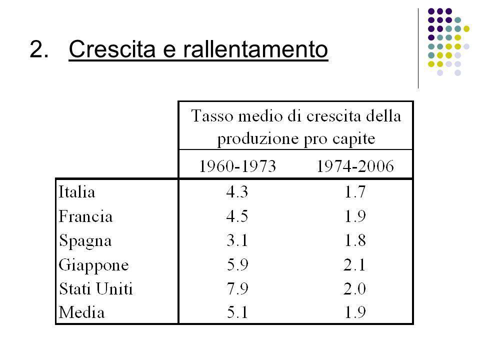 Convergenza condizionale Per i paesi considerati nel nostro esempio la stima è statisticamente significativa e pari a: Quindi, la differenza nel reddito pro capite tra paesi simili si è ridotta a partire dal 1960 ad un tasso medio annuo dell 1.7 per cento.