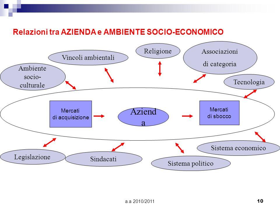 a.a 2010/201110 Relazioni tra AZIENDA e AMBIENTE SOCIO-ECONOMICO Aziend a Religione Associazioni di categoria Tecnologia Sistema politico Sistema econ