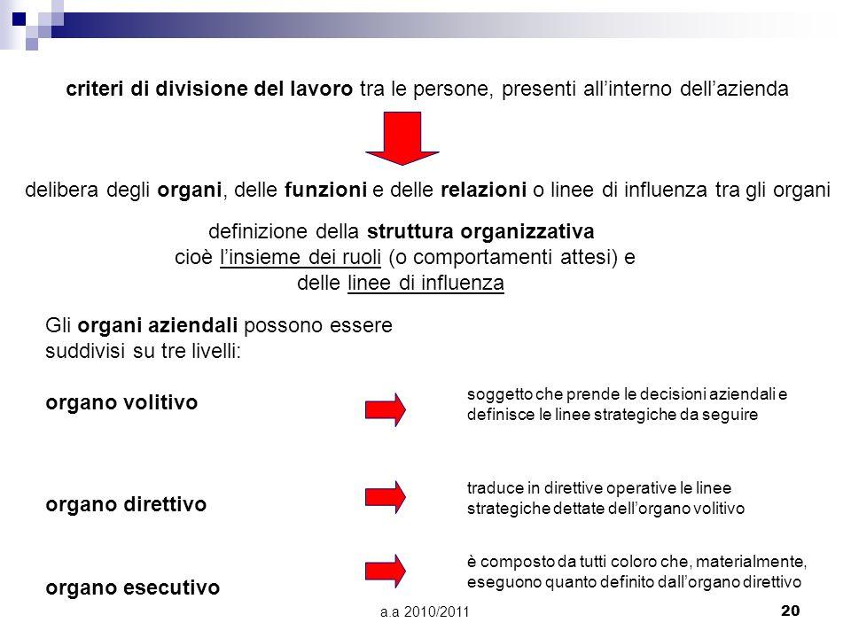 a.a 2010/201120 criteri di divisione del lavoro tra le persone, presenti allinterno dellazienda delibera degli organi, delle funzioni e delle relazion