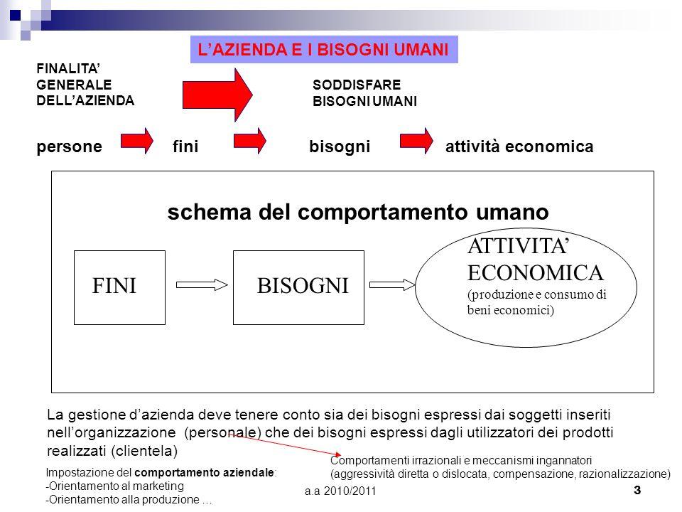 a.a 2010/20113 schema del comportamento umano FINIBISOGNI ATTIVITA ECONOMICA (produzione e consumo di beni economici) persone fini bisogni attività ec