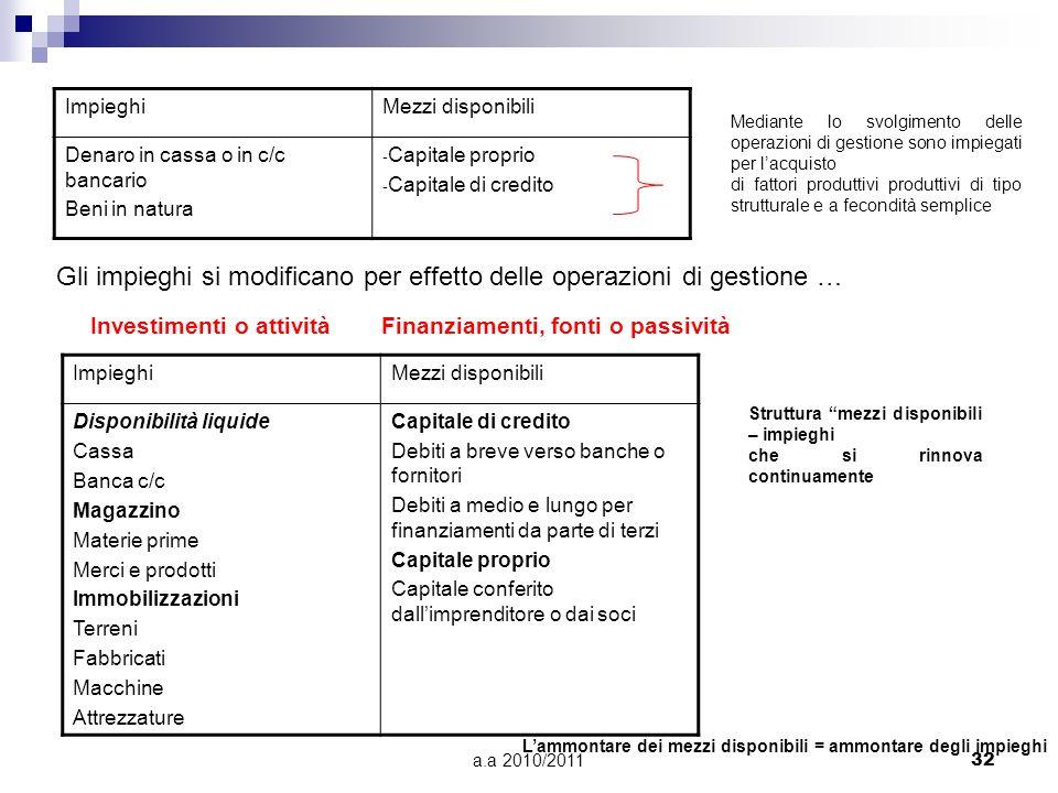 a.a 2010/201132 ImpieghiMezzi disponibili Denaro in cassa o in c/c bancario Beni in natura - Capitale proprio - Capitale di credito Mediante lo svolgi