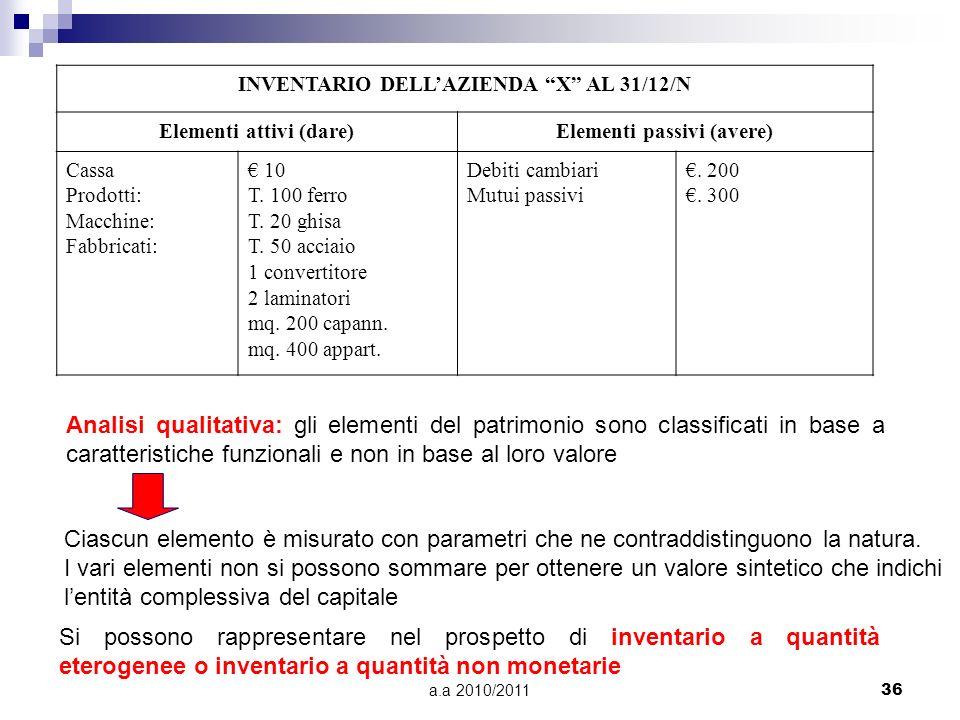 a.a 2010/201136 INVENTARIO DELLAZIENDA X AL 31/12/N Elementi attivi (dare)Elementi passivi (avere) Cassa Prodotti: Macchine: Fabbricati: 10 T. 100 fer