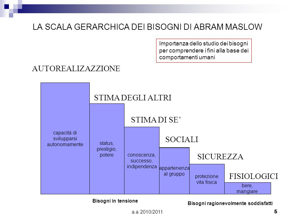 a.a 2010/20115 LA SCALA GERARCHICA DEI BISOGNI DI ABRAM MASLOW AUTOREALIZAZZIONE STIMA DEGLI ALTRI STIMA DI SE SOCIALI SICUREZZA FISIOLOGICI capacità