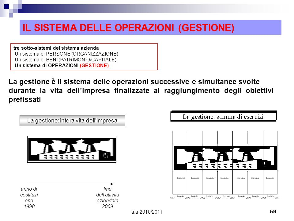 a.a 2010/201159 IL SISTEMA DELLE OPERAZIONI (GESTIONE) tre sotto-sistemi del sistema azienda Un sistema di PERSONE (ORGANIZZAZIONE) Un sistema di BENI