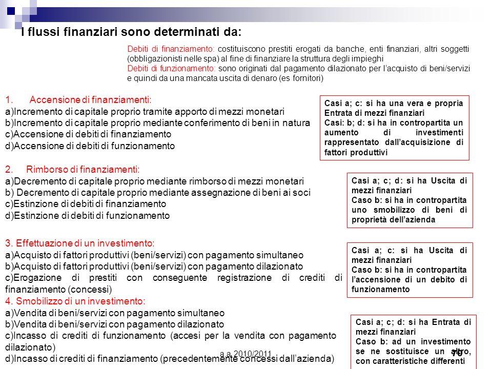 a.a 2010/201170 I flussi finanziari sono determinati da: 1.Accensione di finanziamenti: a)Incremento di capitale proprio tramite apporto di mezzi mone