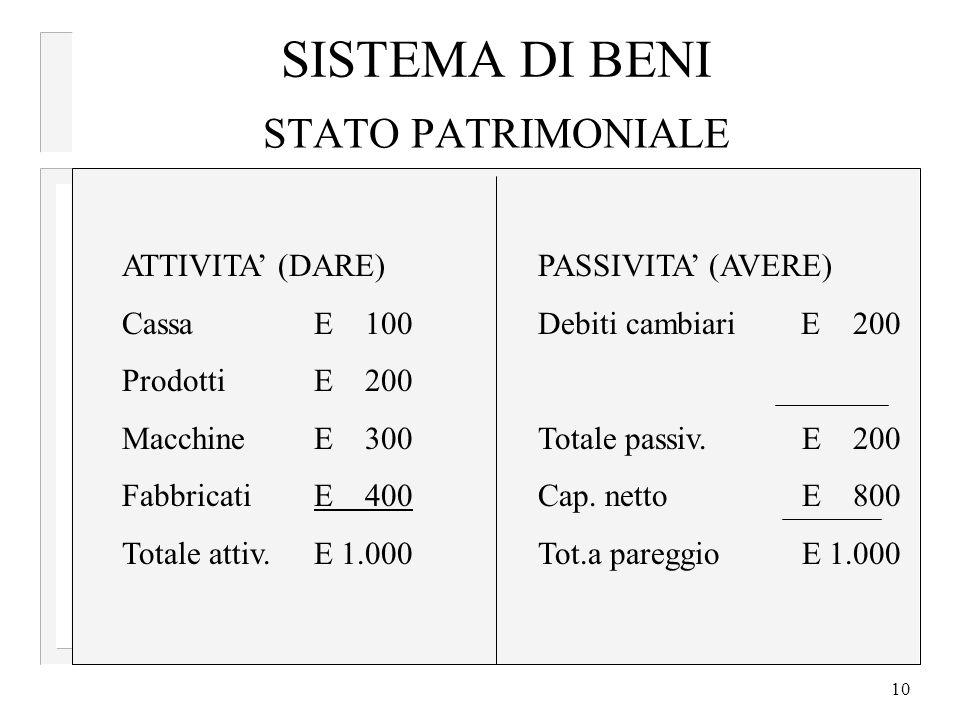 10 STATO PATRIMONIALE ATTIVITA (DARE) CassaE 100 ProdottiE 200 MacchineE 300 Fabbricati E 400 Totale attiv.E 1.000 PASSIVITA (AVERE) Debiti cambiari E 200 Totale passiv.