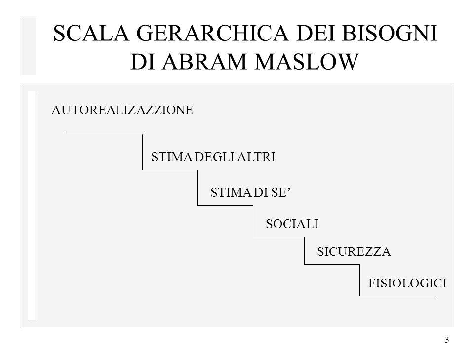 3 SCALA GERARCHICA DEI BISOGNI DI ABRAM MASLOW AUTOREALIZAZZIONE STIMA DEGLI ALTRI STIMA DI SE SOCIALI SICUREZZA FISIOLOGICI