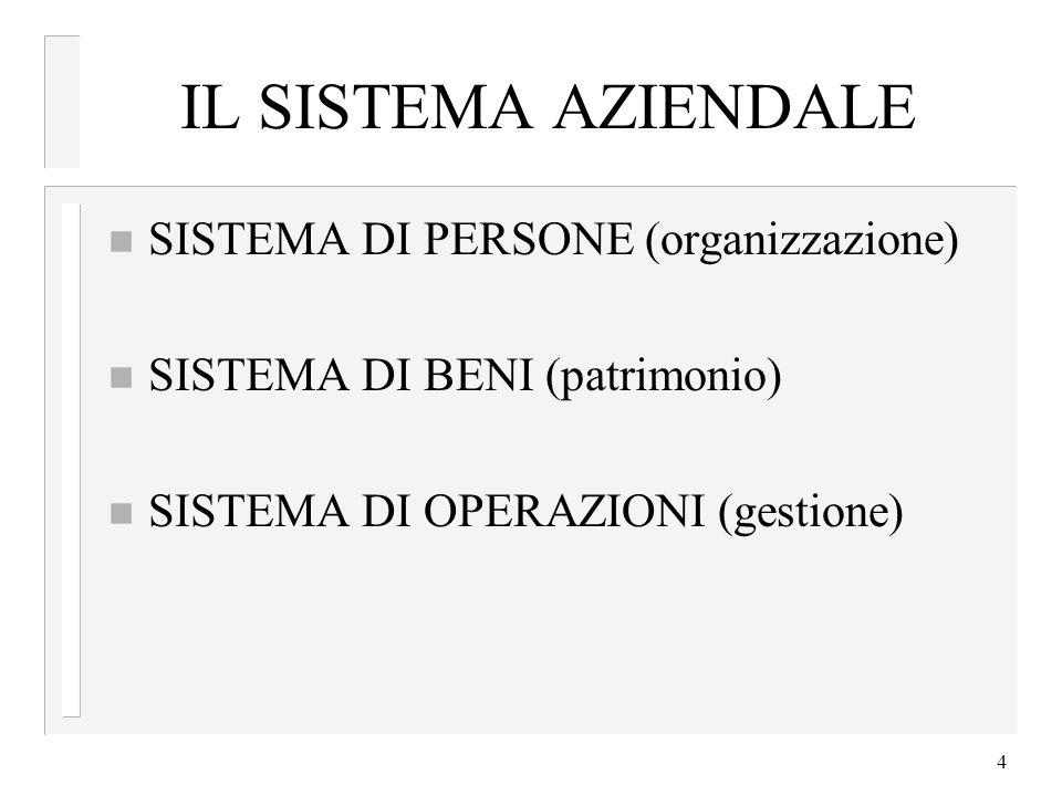 4 IL SISTEMA AZIENDALE n SISTEMA DI PERSONE (organizzazione) n SISTEMA DI BENI (patrimonio) n SISTEMA DI OPERAZIONI (gestione)
