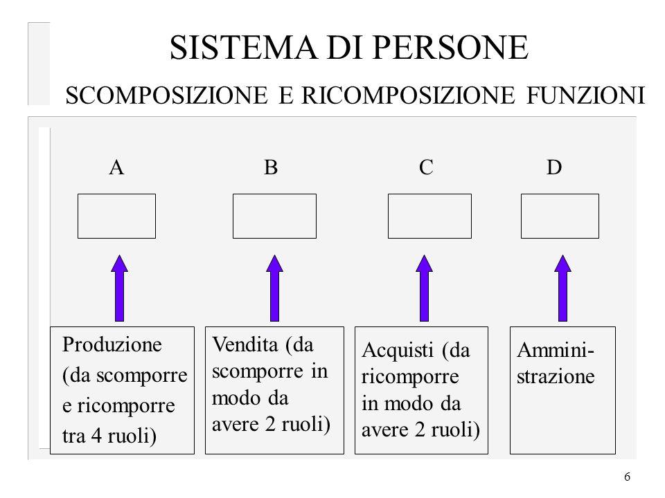6 SCOMPOSIZIONE E RICOMPOSIZIONE FUNZIONI A B C D Produzione (da scomporre e ricomporre tra 4 ruoli) Vendita (da scomporre in modo da avere 2 ruoli) Acquisti (da ricomporre in modo da avere 2 ruoli) Ammini- strazione SISTEMA DI PERSONE