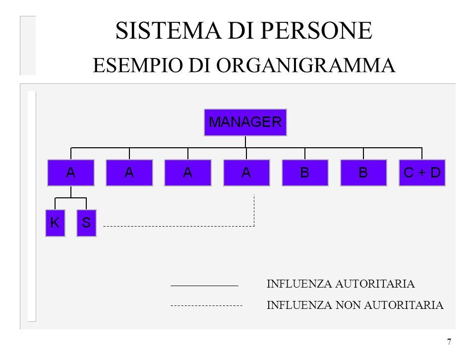 7 ESEMPIO DI ORGANIGRAMMA INFLUENZA AUTORITARIA INFLUENZA NON AUTORITARIA SISTEMA DI PERSONE