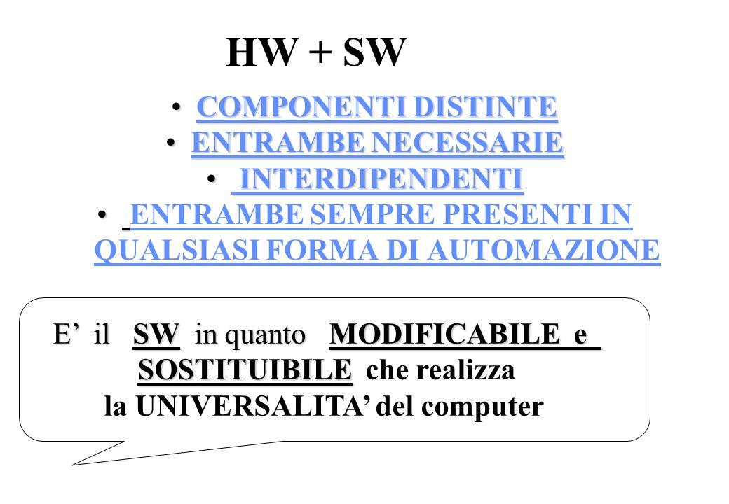 HW + SW COMPONENTI DISTINTECOMPONENTI DISTINTE ENTRAMBE NECESSARIEENTRAMBE NECESSARIE INTERDIPENDENTI INTERDIPENDENTI ENTRAMBE SEMPRE PRESENTI IN QUALSIASI FORMA DI AUTOMAZIONE E il SW in quanto MODIFICABILE e SOSTITUIBILE SOSTITUIBILE che realizza la UNIVERSALITA del computer