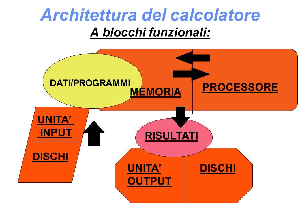 Architettura del calcolatore A blocchi funzionali: DATI/PROGRAMMI MEMORIA PROCESSORE UNITA INPUT DISCHI UNITA OUTPUT DISCHI RISULTATI