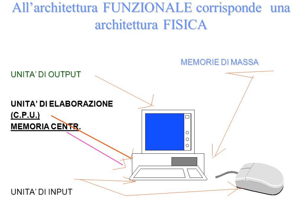 MEMORIE DI MASSA MEMORIE DI MASSA UNITA DI OUTPUT UNITA DI ELABORAZIONE (C.P.U.) MEMORIA CENTR.