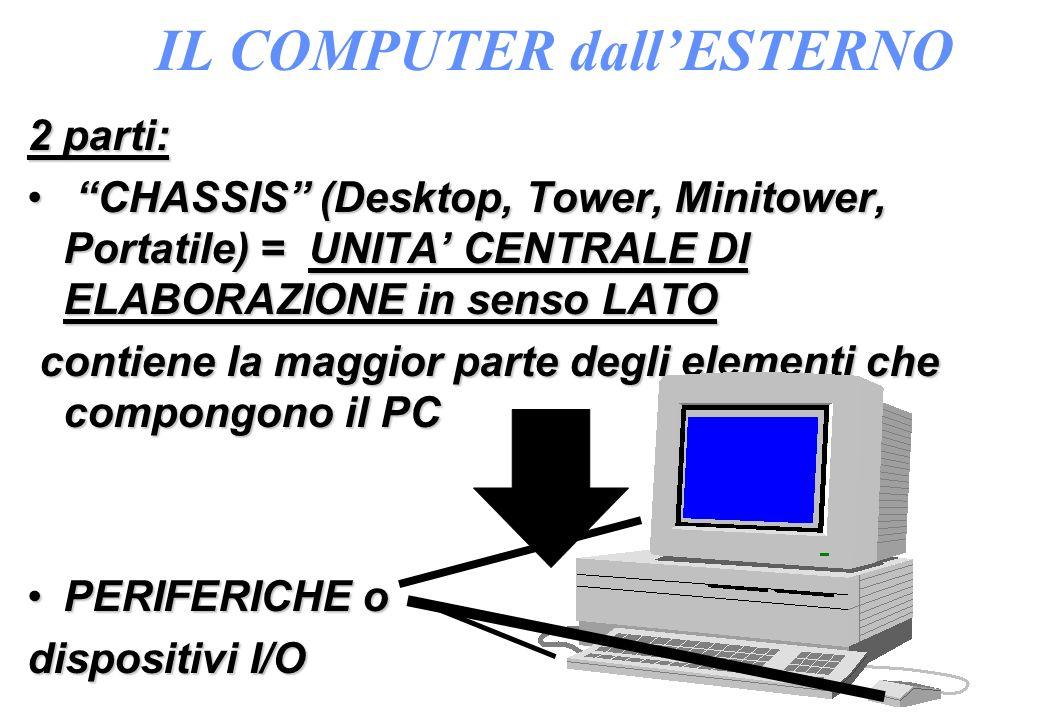 IL COMPUTER dallESTERNO 2 parti: CHASSIS (Desktop, Tower, Minitower, Portatile) = UNITA CENTRALE DI ELABORAZIONE in senso LATO CHASSIS (Desktop, Tower, Minitower, Portatile) = UNITA CENTRALE DI ELABORAZIONE in senso LATO contiene la maggior parte degli elementi che compongono il PC contiene la maggior parte degli elementi che compongono il PC PERIFERICHE oPERIFERICHE o dispositivi I/O