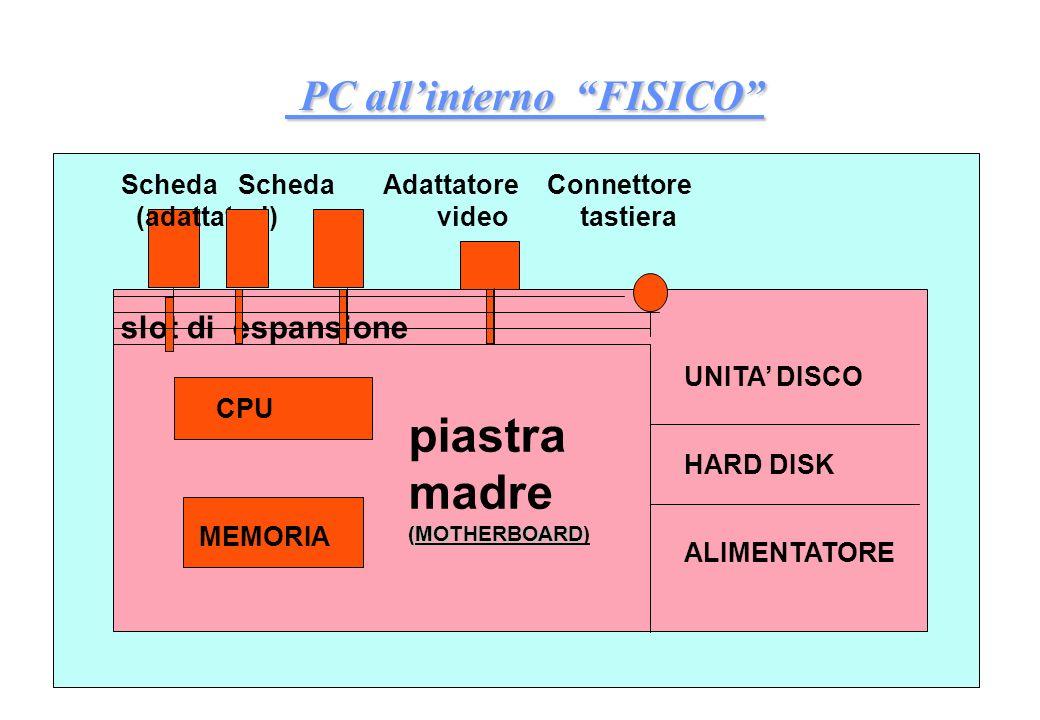 PC allinterno FISICO PC allinterno FISICO Scheda Scheda Adattatore Connettore (adattatori) video tastiera slot di espansione CPU MEMORIA UNITA DISCO HARD DISK ALIMENTATORE piastra madre (MOTHERBOARD (MOTHERBOARD)